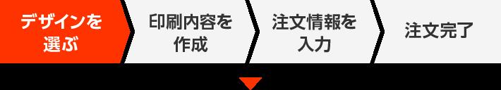 デザインを選ぶ → 印刷内容を作成 → 注文情報を入力 → 注文完了